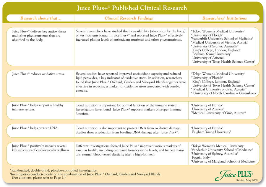 Published Juice Plus Tests